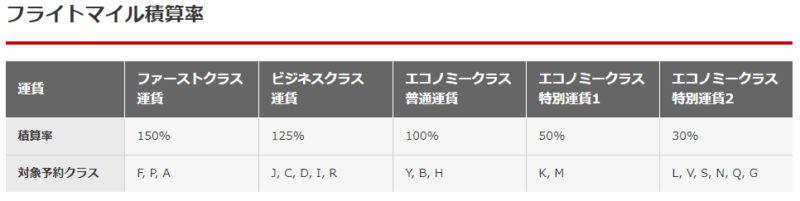 JAL フライトマイル積算率